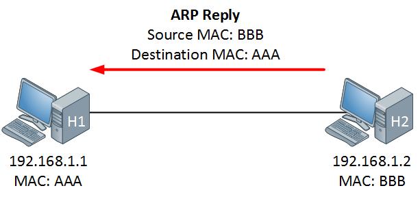 ARP Reply