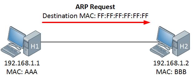 ARP Request
