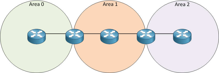 ospf discontinuous area