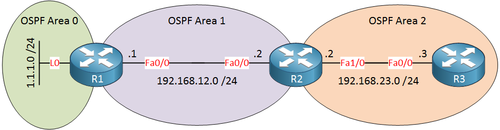 OSPF virtual link topology