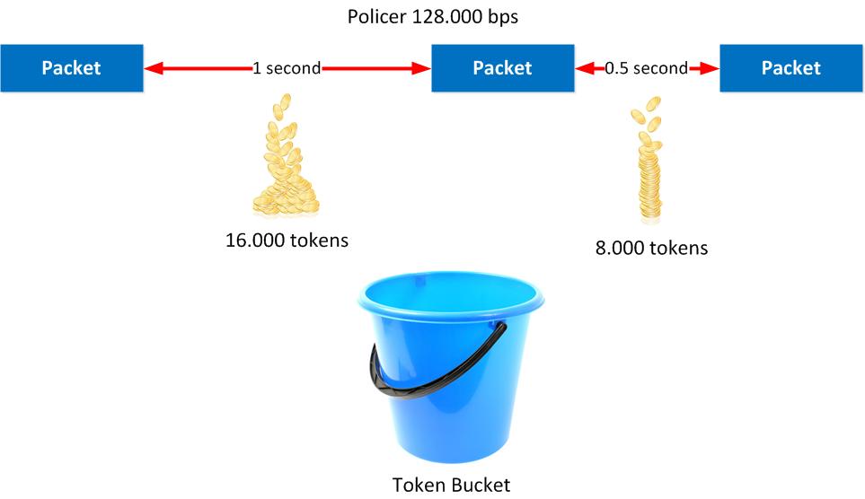 policer 128kbps token bucket