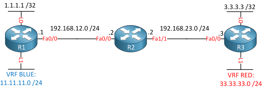 Avg vpn connection could not be established