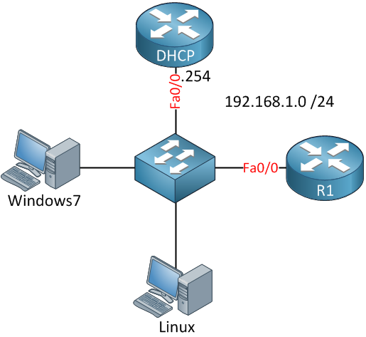 Dhcp static binding on cisco ios for Show dhcp pool cisco switch