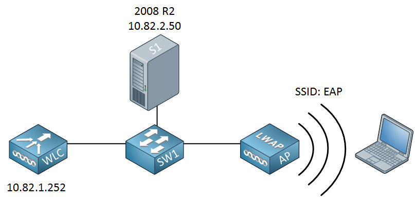 Server 2008 EAP Demo Topology