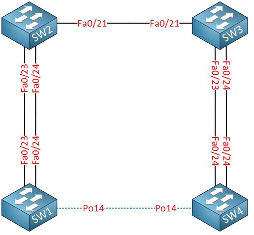 Ubuntu router configuration