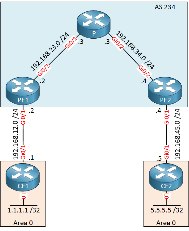 Difference between mpls l2 and l3 vpn