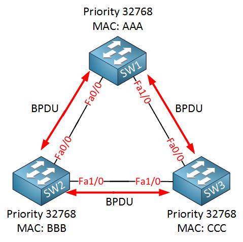 switches send bpdu