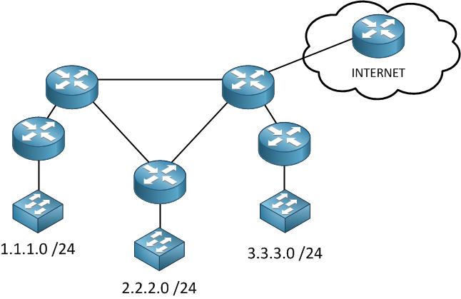 Access List Network Topology