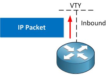Access-List VTY Line
