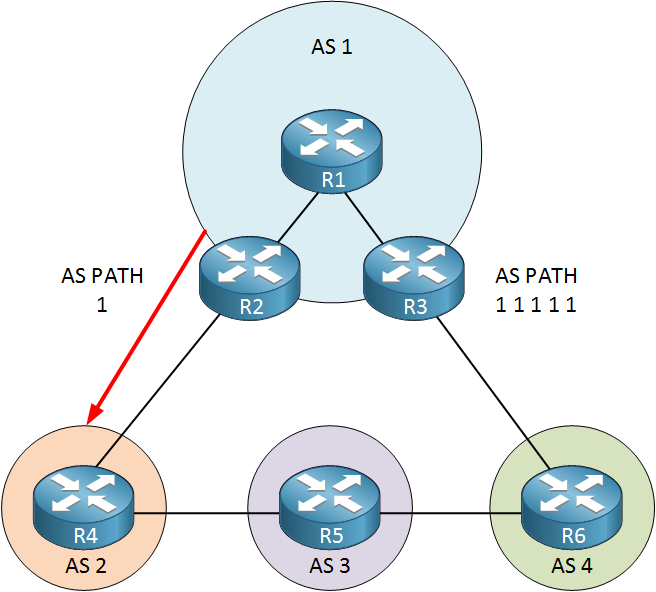 bgp as path prepend