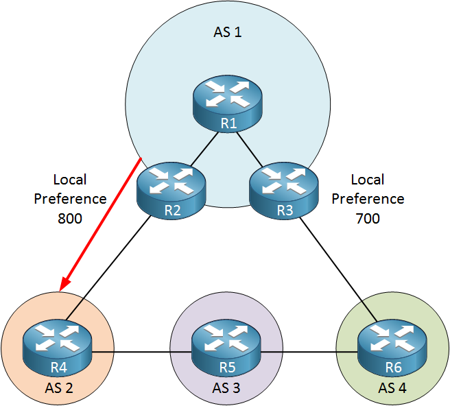 bgp local preference example