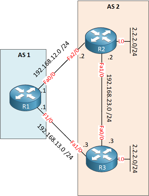 Bgp Weight Attribute Lab Topology