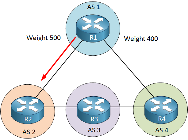 BGP Weight Prefer Path