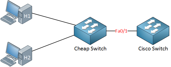 cisco and cheap switch