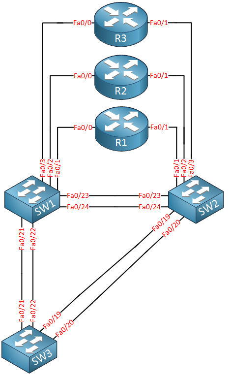 Cisco CCNA Routing Switching Topology