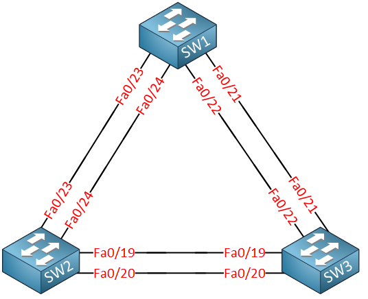 cisco ccna switching topology
