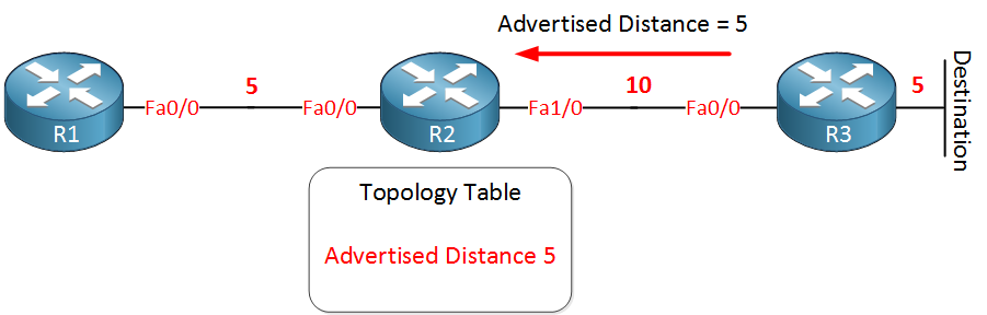 eigrp advertised distance