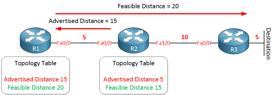 eigrp advertised feasible distance