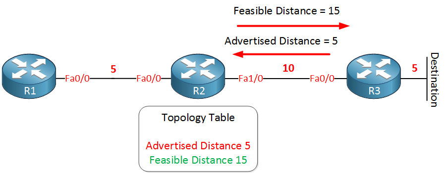 eigrp feasible distance