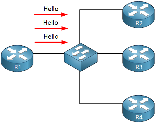 eigrp hello packet overhead