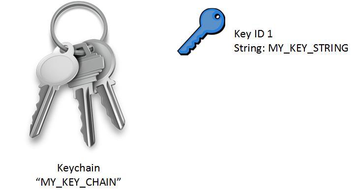 eigrp keychain