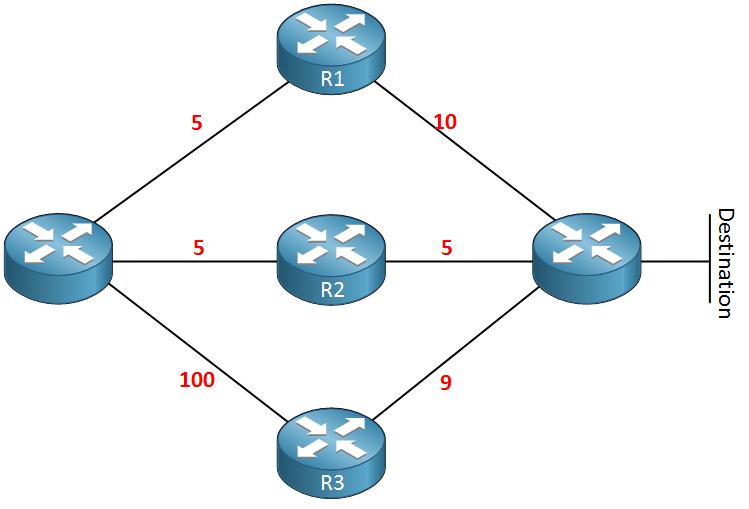 eigrp load balancing