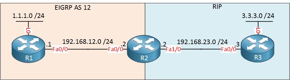 EIGRP RIP Redistribution R1 R2 R3