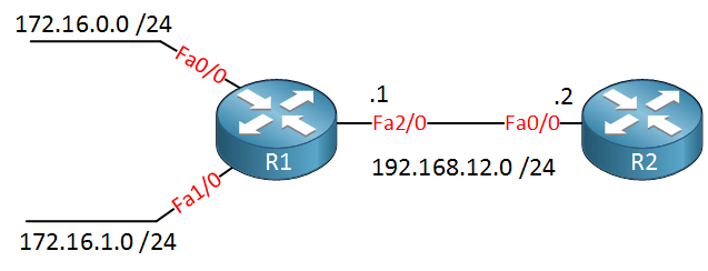 eigrp summarization lab topology