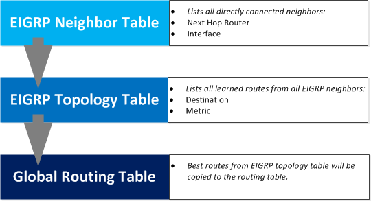 EIGRP Tables