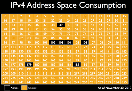 IPv4 address space consumption