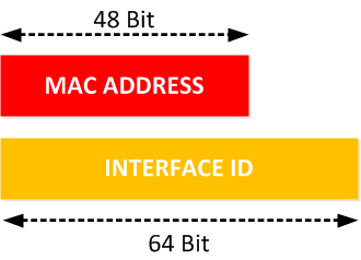 IPv6 MAC address vs Interface ID