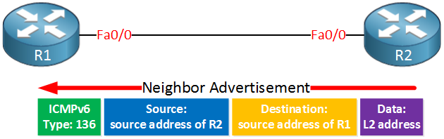 IPv6 Neighbor Advertisement Message