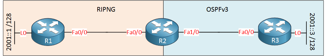 ipv6 redistribution ripng ospfv3