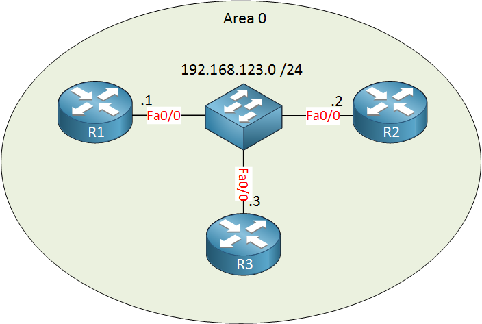ospf 3 routers multi access