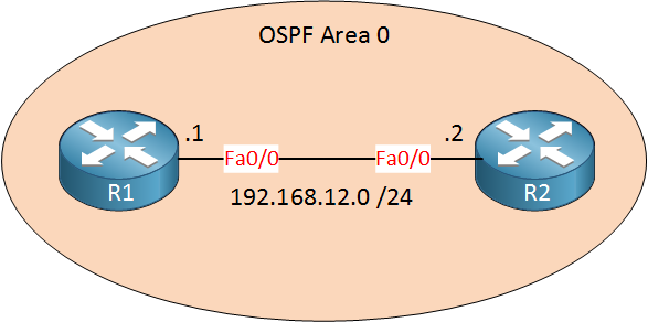 ospf authentication