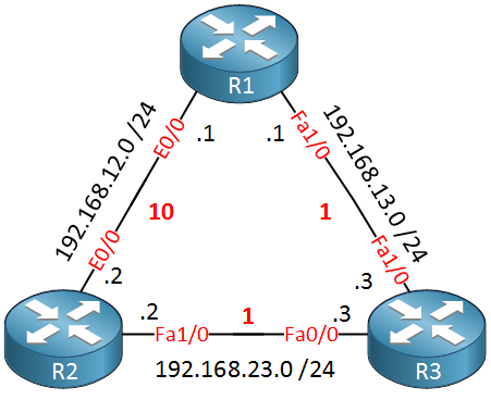 ospf cost per interface
