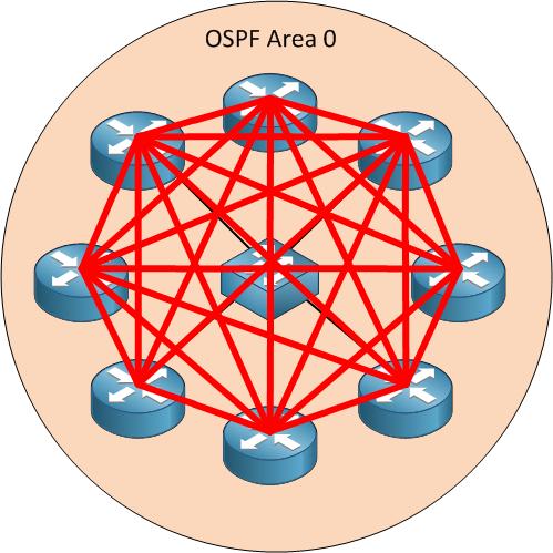 OSPF Full Mesh