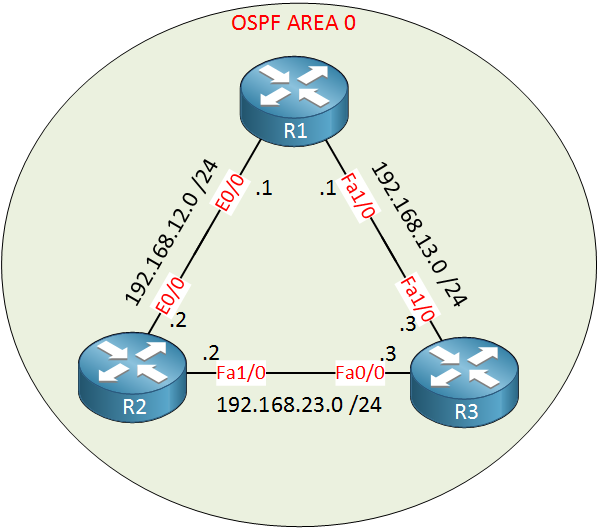 ospf lab single area