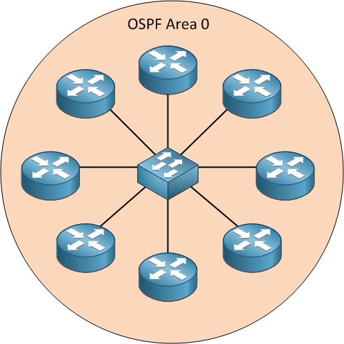 OSPF Multi Access Network