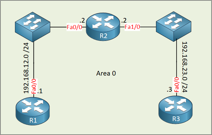 Ospf R1 R2 R3 Two Broadcast Domains