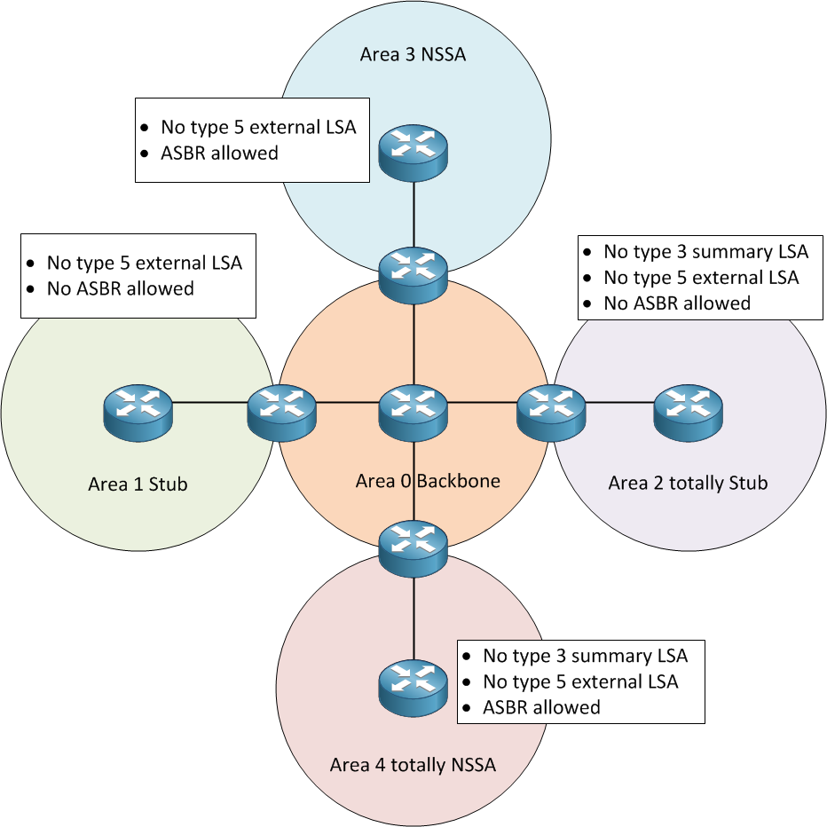 OSPF Stub Areas