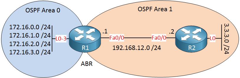 ospf summarization inter area
