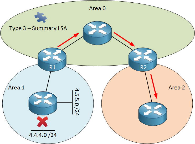 OSPF summarization LSA Type 3