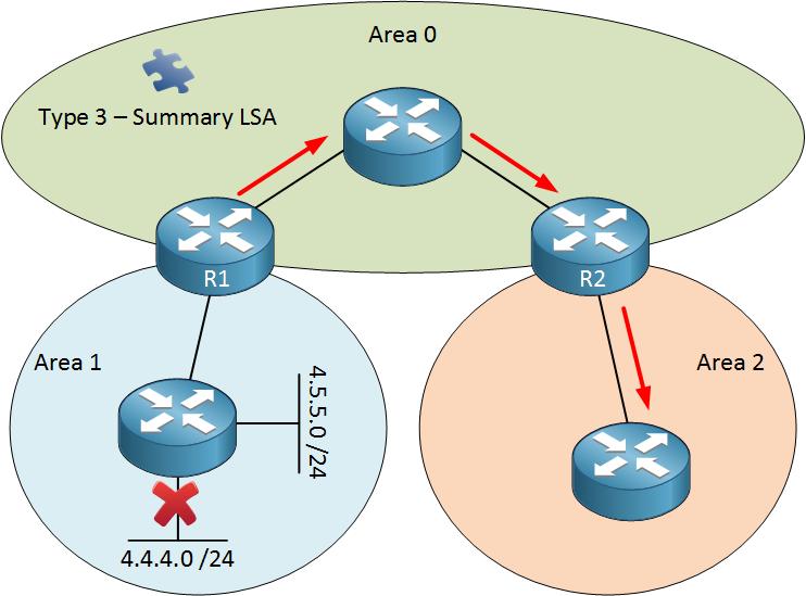 OSPF summarization LSA Type 3