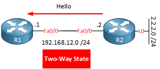 ospf two way state