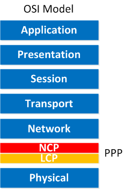 PPP NCP LCP