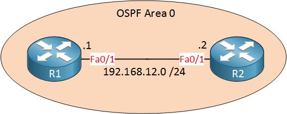 R1 R2 OSPF Area 0