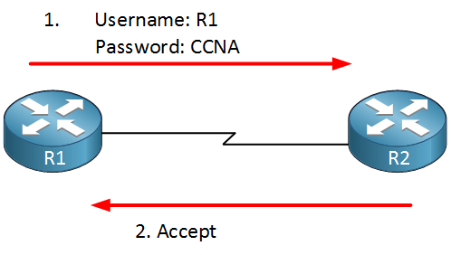 r1 r2 ppp username password
