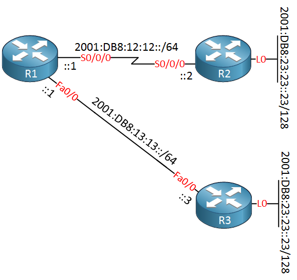 r1 r2 r3 serial fastethernet ipv6 addresses