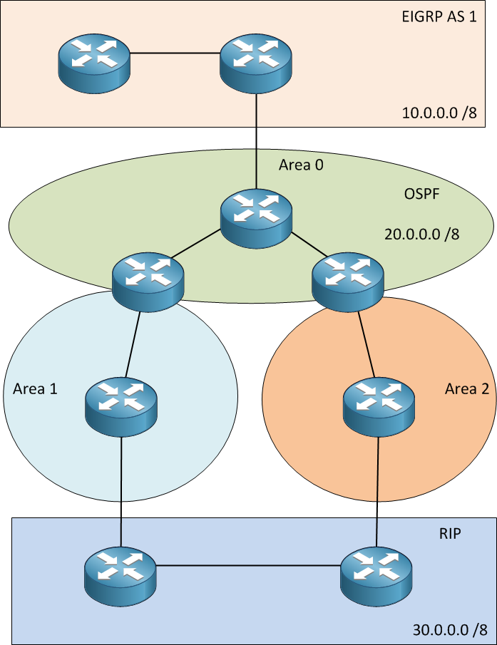 redistribution 3 routing protocols